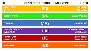 Hofstedes Cultural Dimensions Explained With Examples B2u