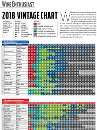 Wine Enthusiast 2018 Vintage Chart Vintage Blog Everwonderwine