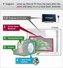 sony tv lamp replacement instructions. diagram on to replace a projector lamp sony tv replacement instructions