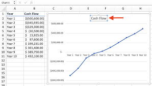 How To Make A Line Graph In Excel In 2019 Examples And