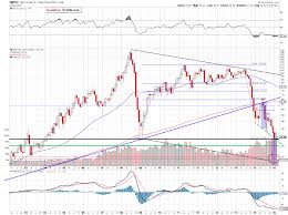 Oil Investment Update Crude Oil Trend Reversal Or Bigger