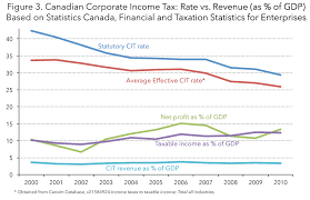The U S Corporate Effective Tax Rate Myth And The Fact