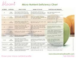 Vitamin Deficiency Symptoms Chart Newsletter Questions