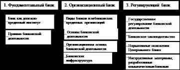 Курсовая работа Банковская система Республики Казахстан проблемы  Представленные блоки и элементы банковской системы образуют единство отражая специфику целого и выступают носителями его свойств