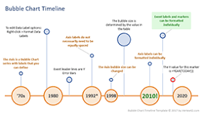 Example Of Timeline Chart Timeline Templates For Excel