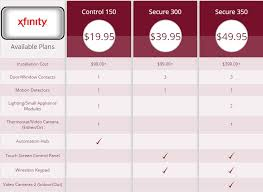 xfinity home security review best home alarm companies  buying additional xfinity equipment