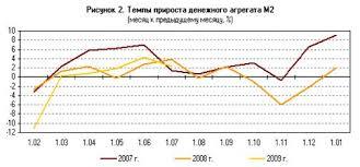 Курсовая работа Денежное обращение и денежная система  Соотношение темпов роста потребительских цен и денежного агрегата М2 обусловило уменьшение рублевой денежной массы в реальном выражении за январь июнь 2009