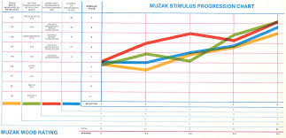are you being brainwashed by muzak serendip studio interesting graph on how muzak chooses ratings for different instrumental songs