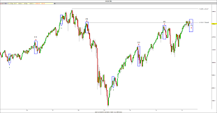 Dow Jones Weekly Chart Dow Jones Weekly Chart Trading My Two Cents