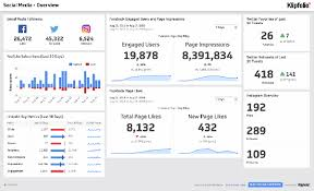 Business Monthly Report Cool Dashboard Examples And Templates Klipfolio