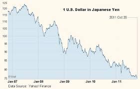 Yen History Chart When Yen Parity Lasttechage Wordpress Com We Have Moved