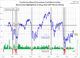 Confidence Index Chart Consumer Confidence Index At Lowest Level In 7 Months