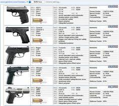 Compact Handgun Comparison Chart Hand Guns Best Handguns
