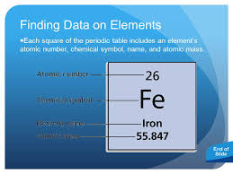 Atoms, Elements and the Periodic Table. Periodic Table of Elements ...