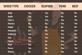 Wood For Smoking Meat Chart Ultimate Beginners Guide On How To Smoke Meat At Home Like A Pro
