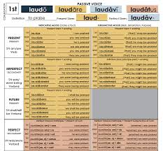 Latin Grammar Charts Pdf Flex Your Muscle Memory Using These Latin Master Charts