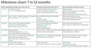 7 12 Months Milestone Chart From Baby Center Saved Copy