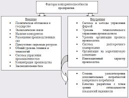 Анализ проблемы повышения конкурентоспособности и эффективности  Рис 1 1 Система факторов конкурентоспособности