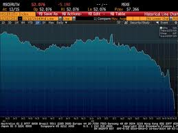 Russian Ruble Chart Russian Ruble This Is Its Free Fall In One Chart Abc News