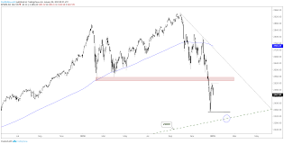 dow jones 2009 chart short term technical outlook for the s p 500 and dow jones