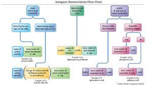 Inorganic Nomenclature Flow Chart Teaching Chemistry