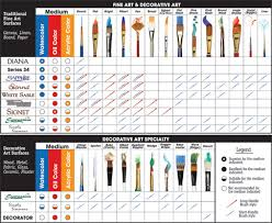 Art Paint Brush Size Chart Robert Simmons Brushes North America Only Daler Rowney