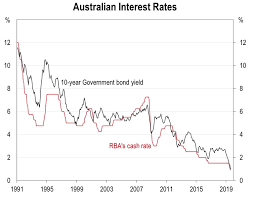 Record Low Interest Rates Are Here To Stay And May Even