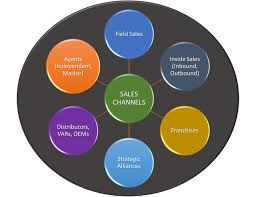 Marketing Insights For 2018 Sales Channel Integration