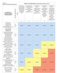 Оценка вероятности и последствий проектных рисков курсовая загрузить Название оценка вероятности и последствий проектных рисков курсовая