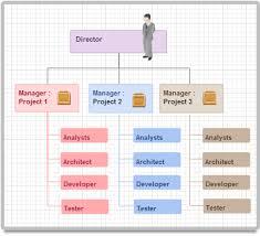 Org Chart Of A Company Organizational Chart Map Diagram