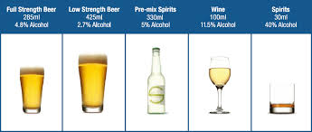 Australian Standard Drinks Chart Changing The Mix The Right Mix