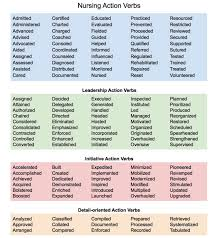 Action Verbs For Resumes Perfect Resume