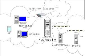 routing issues (?), with network diagram asus router rt-n12 at Asus Network Diagram