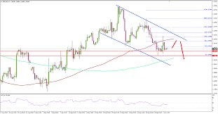 Gbp To Usd Today Chart Gbp Usd Testing Key Support Near 1 3000 Titan Fx
