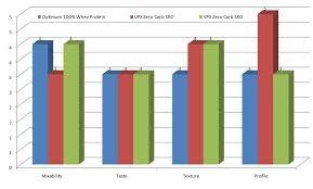 Whey Protein Chart Best Whey Protein Comparison For Year 2014 Khelmart
