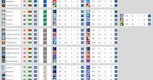 Digimon World Championship Digivolution Chart Digimon Master Online May 5th 2012 Updated Digimons Skill