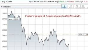 Aapl Stock Quote Custom Aapl Stock Quote Real Time Cool Aapl Stock Adorable Aapl Stock Quote Real Time