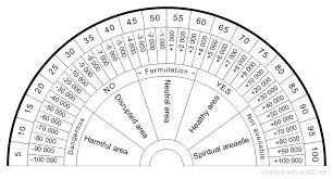 Methodical Dowsing Charts Free Printable Pendulum Charts