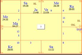 Saptamsa Chart Saturn In Saptamsa Archives Eye Of The Veda