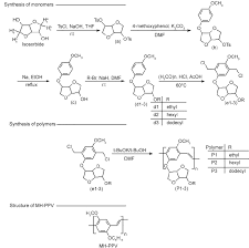Synthetic Route To The Monomers And The Polymers And