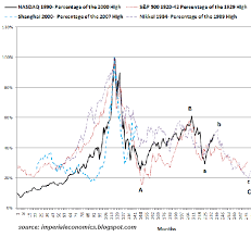 Nasdaq 2000 Chart What Would Happen If Almost All Asset Classes Fell