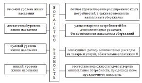 Реферат Оценка уровня жизни населения Республики Беларусь  Оценка уровня жизни населения Республики Беларусь