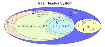 Fig Real Numbers Rational And Irrational Chart Pdf