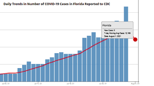 Fried: Florida Department of Health ...