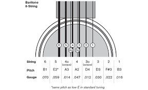 Guitar String Size Chart How To Tune A Baritone Guitar Taylor Guitars