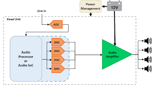 car sound system components. audio in head units. figure 1 is a very simplified block diagram of typical head-unit system. car sound system components r