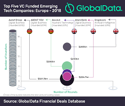 Germany Edges Past Uk In List Of Top European Vc Funded