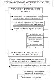 Механизм формирования распределения и использования прибыли  Каждый из этих макрообъектов управления прибылью в свою очередь подразделяется на объекты более низкого порядка образуя определенную иерархическую систему