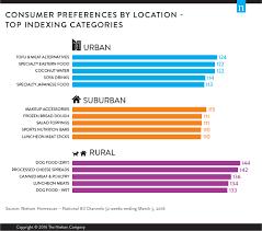 Urban Suburban Rural Urban Suburban Rural A Look At The Influence Of Urbanism On