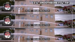 Nozzle Reaction Chart 2 1 2 Smooth Bore With 1 3 16 Tip Brass Tacks Hard Facts Episode 14